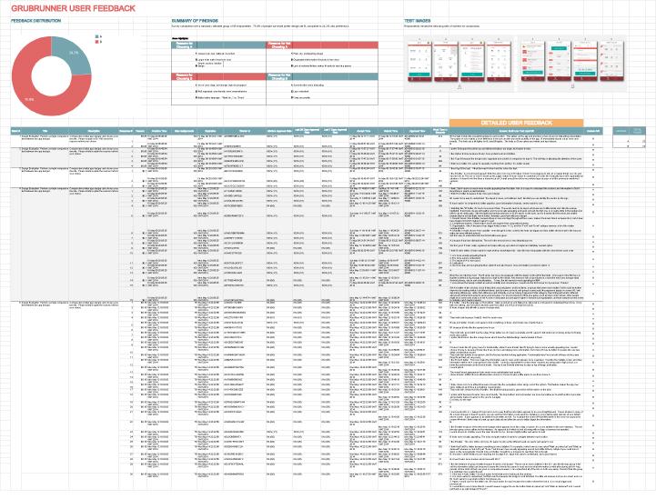 Grubrunner-AB-Test---Sheet1